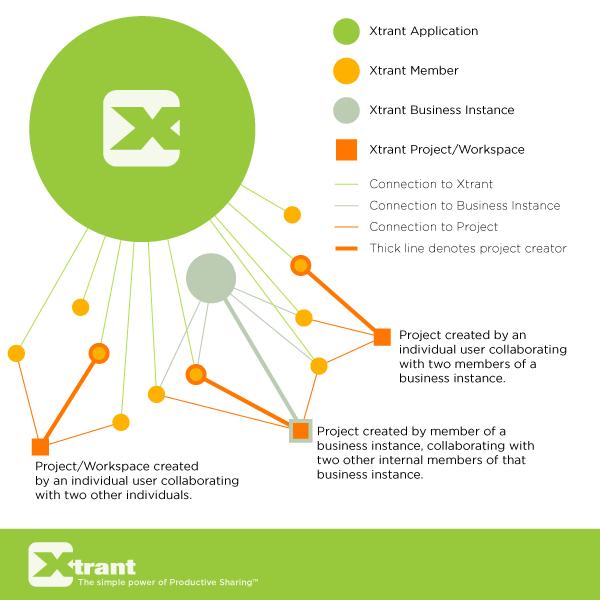 The Xtrant Ecosystem