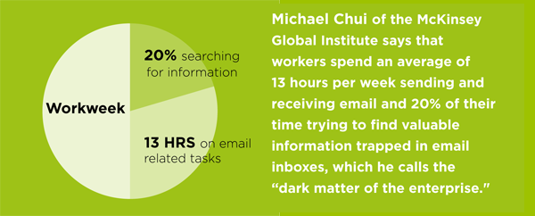 "Michael Chui of the McKinsey Global Institute says that workers spend an average of 13 hours per week sending and receiving email and 20% of their time trying to find valuable information trapped in email inboxes, which he calls the ""dark matter of the enterprise."""